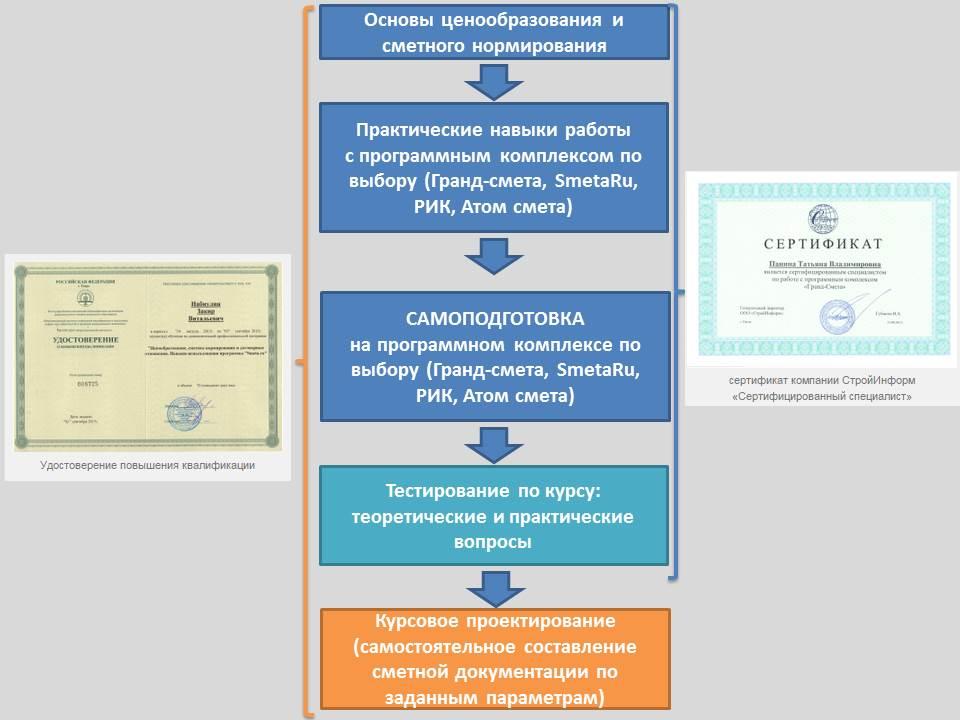 Схема процесса обучения