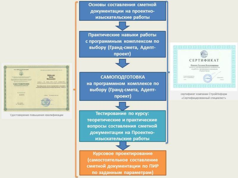 Схема процесса обучения по ПИР